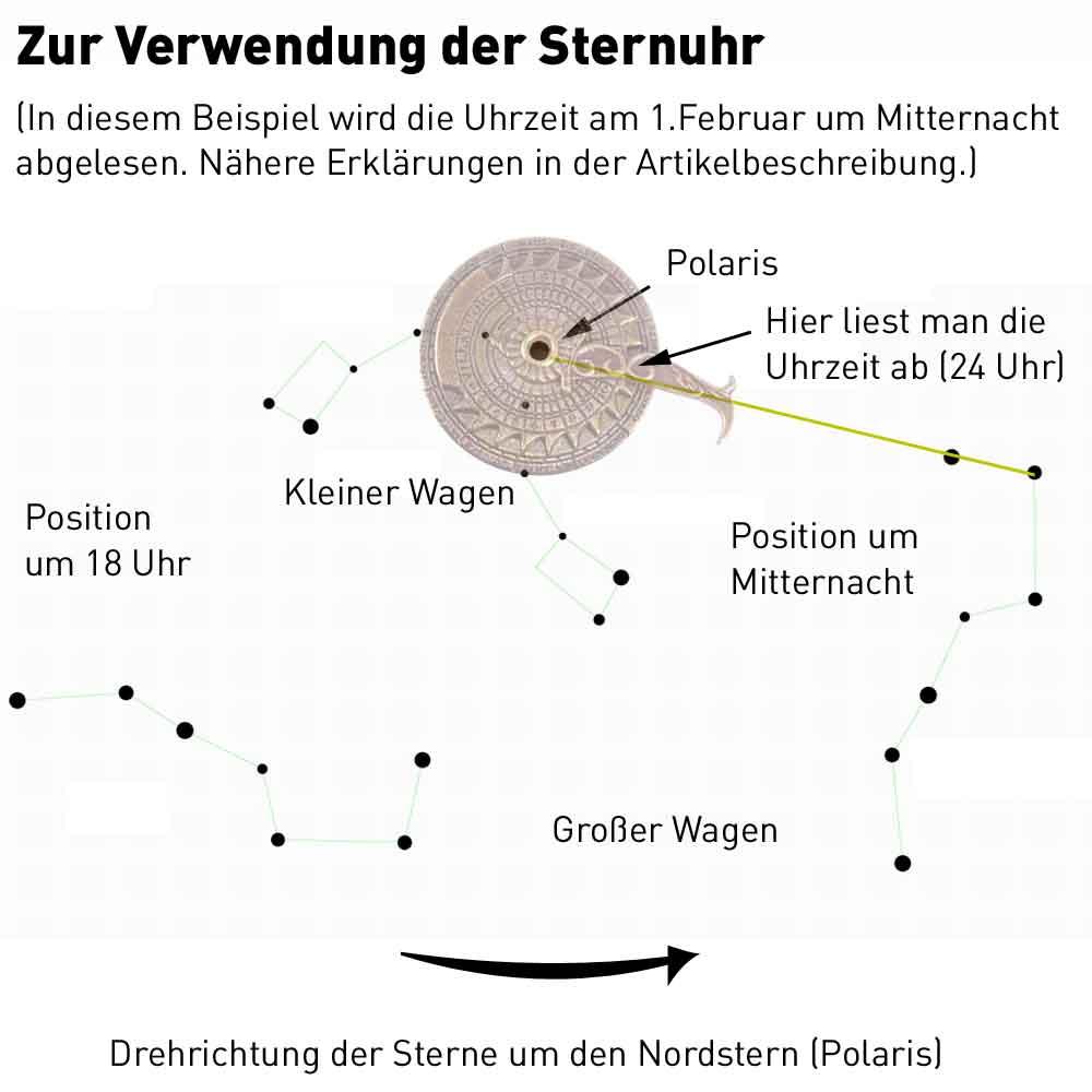 Sternuhr, Nocturnal, Nocturlabium