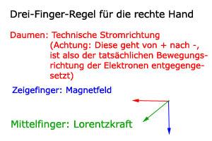 Drei Finger Regel - Lorentzkraft