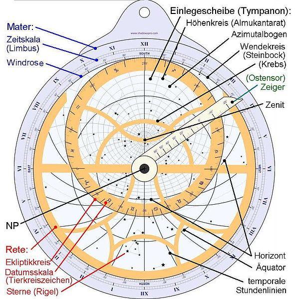 Teile und Aufbau des Astrolabium
