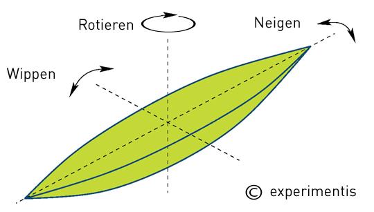 erklärung rattleback keltisches wackelholz wackelstein